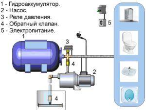 Как осуществляется регулировка реле давления воды для насоса