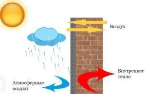 Как работает теплоизоляционная штукатурка