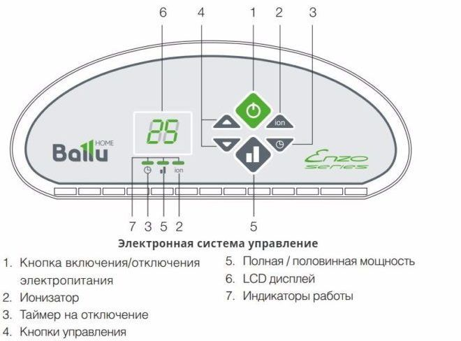 Конверторные обогреватели ballu