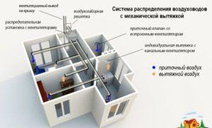 Механическая вентиляция дома