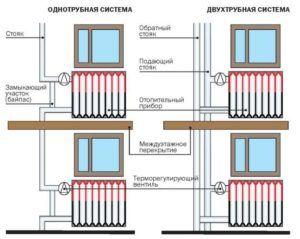 Монтаж чугунного радиатора к трубной системе