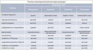 Основные характеристики различных видов штукатурок