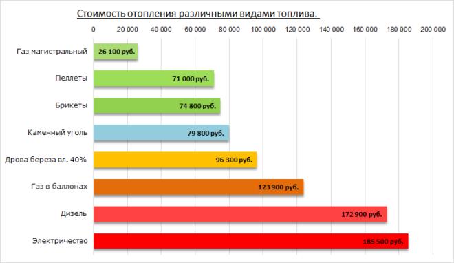 Относительная стоимость отопления различными видами топлива