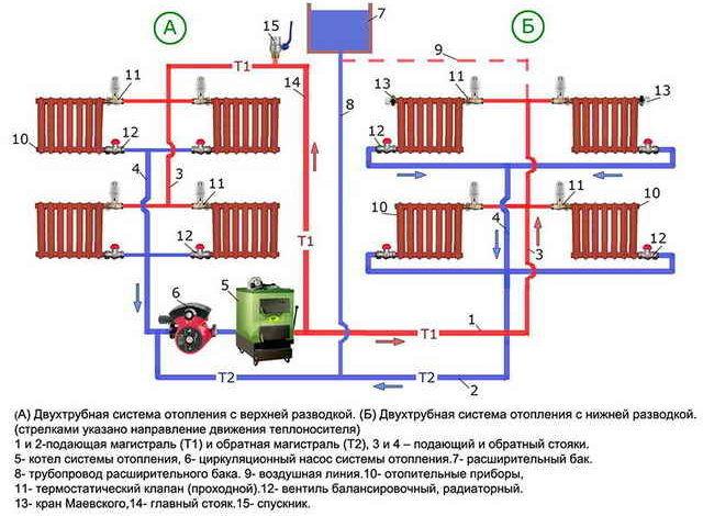 Отопление в доме своими руками схема и количество труб