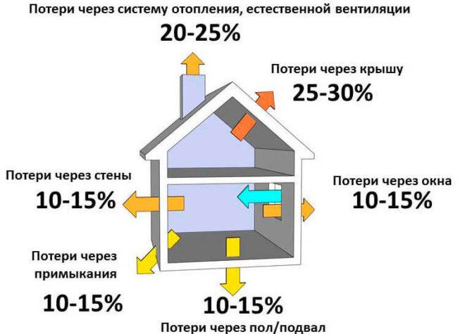 Оценка эффективности системы отопления
