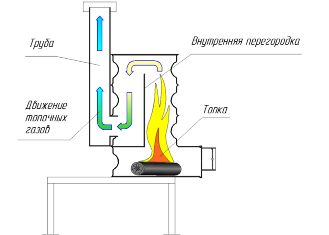 Печка-буржуйка из колесных дисков