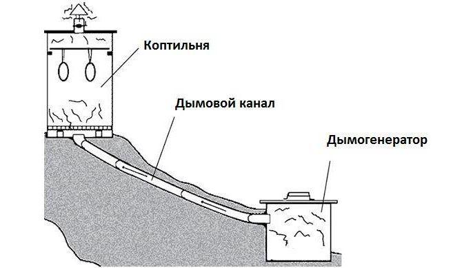 Пример расположения коптильной камеры