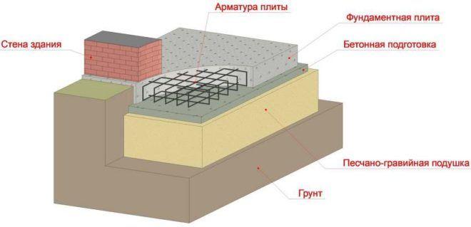 Пример устройства плитного фундамента под мангал