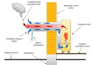 Принцип работы дымохода из коаксиальной трубы