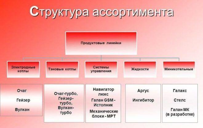 Структура ассортимента