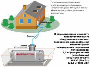 Схема автономной газофикации частного дома