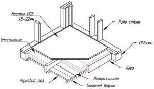 Схема обустройства пола беседки с мангалом