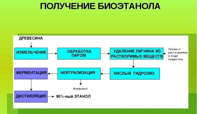Схема получения жидкого биотоплива