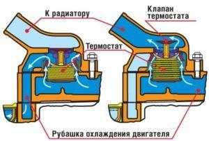 Схема принципа работы термостата