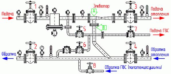 Схема процесса работы элеваторного узла