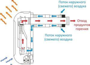 Схема работы Alpine Air NGS-20F