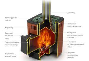 Схема работы дровяной банной печи Термофор Оса