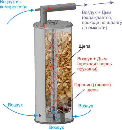 Схема работы дымогенератора из трубы