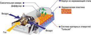 Схема устройства и работы газового обогревателя