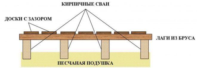 Схема деревянных полов в бане
