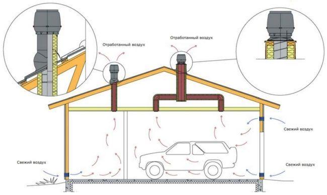 Схема вентиляции гаража