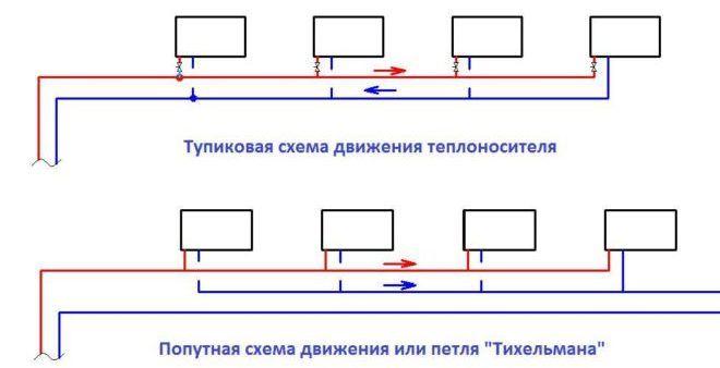 Схемы движения теплоносителя в системах отопления