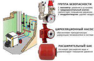 Состав системы отопления закрытого типа