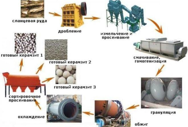 Способы получения керамзитовых гранул