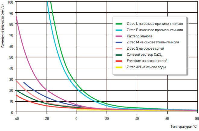 Сравнение вязкости разных видов антифризов