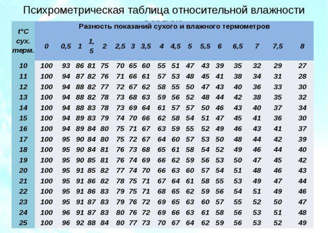 Таблица Ассмана