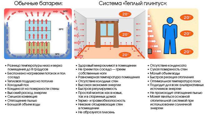 Тепловое излучение греющего модуля «теплого плинтуса», расположенного по периметру помещения, равномерно нагревает стены и образует тепловой барьер