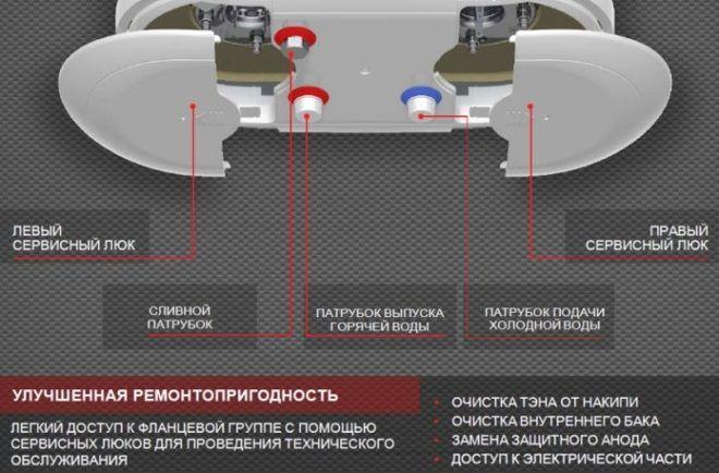 Водонагреватель термекс