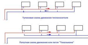 Горизонтальная тупиковая система отопления