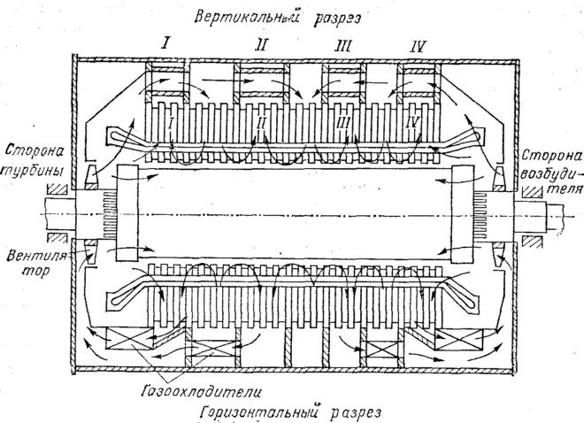 Многоструйная система водородного охлаждения турбогенератора