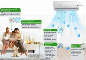 Многоступенчатая система фильтрации воздуха, реализованная в кондиционерах LG Prestige Inverter V