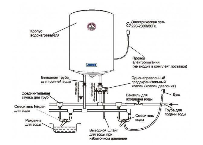 Накопительные нагревательные баки Термекс