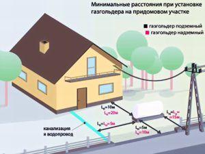 Необходимое расстояние для установки газгольдера на даче