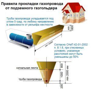 Правила прокладки газопровода от подземного газгольдера