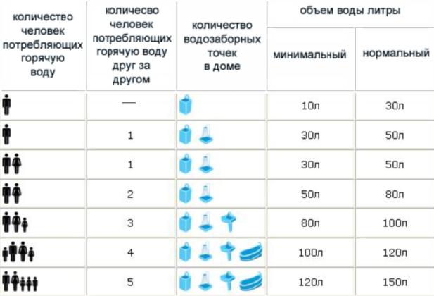 При подборе бойлера нужно учитывать число людей, потребляющих горячую воду