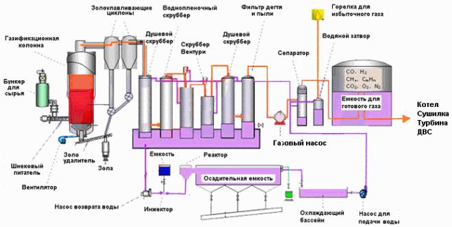 Принцип работы турбинного газогенератора