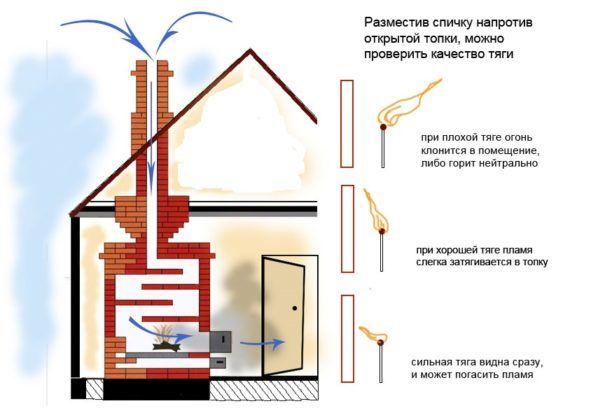 Проверка силы тяги для каждой системы дымоходов одинакова