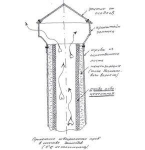 Схема дымохода из асбестоцементной трубы