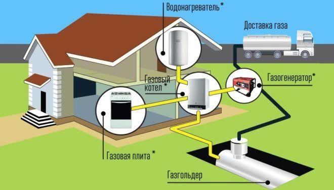 Схема газоснабжения частного дома с использованием газгольдера