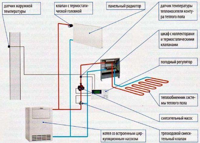 Схема конструктивных элементов и оборудования водяного теплого пола
