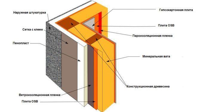 Схема пароизоляции стены