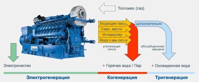 Схема поршневого газогенератора