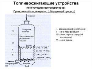 Схема прямоточного газогенератора
