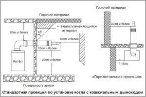 Схема размещения газового котла с коаксиальным дымоходом
