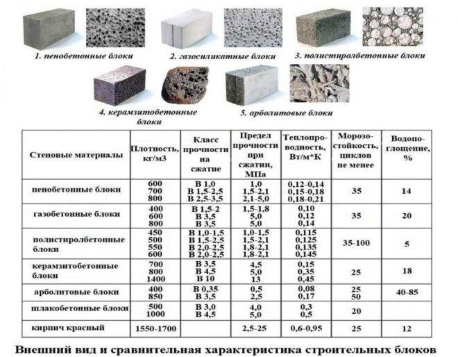 Характеристика строительных материалов