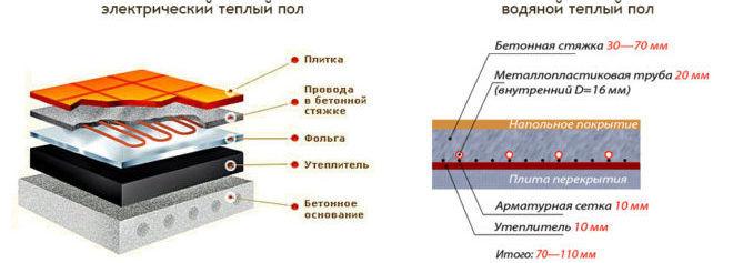 Структура водяного и электрического теплого пола